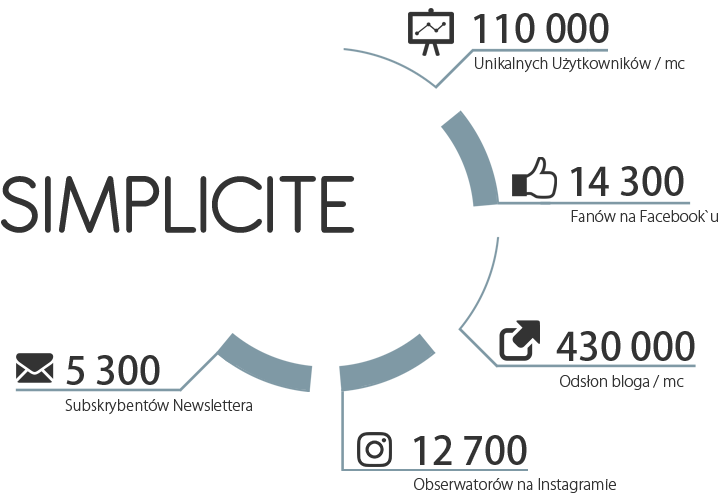 simplicite-statystyki
