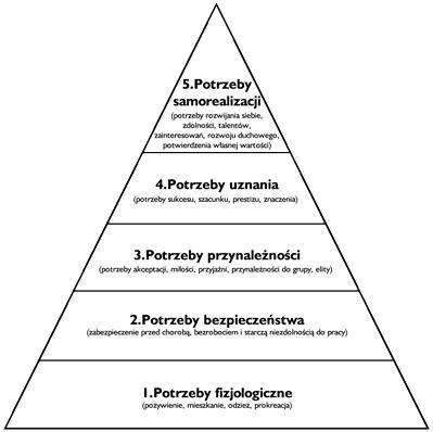 Znalezione obrazy dla zapytania piramida masłowa
