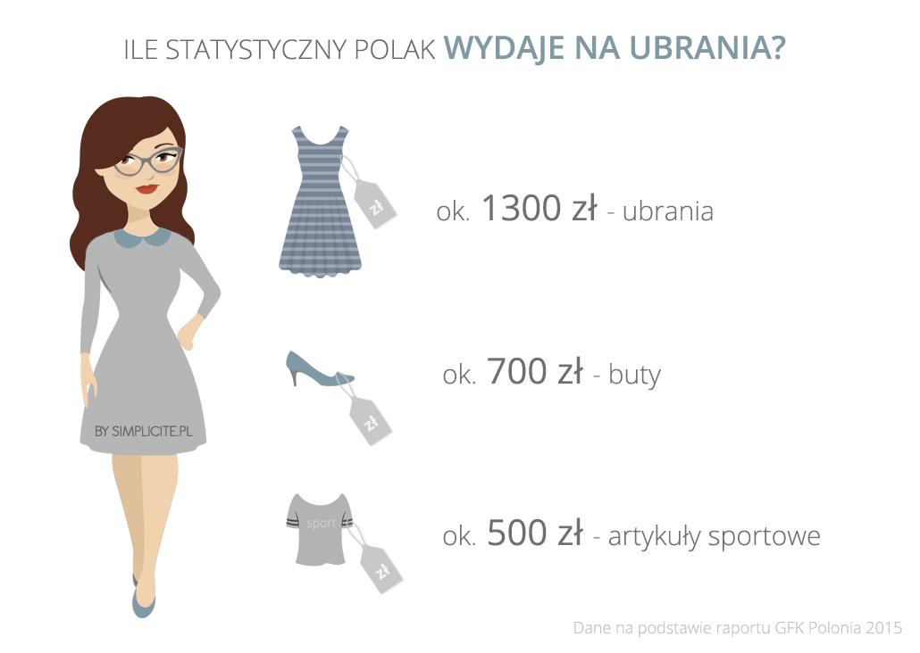 ile polacy wydaja na ubrania simplicite
